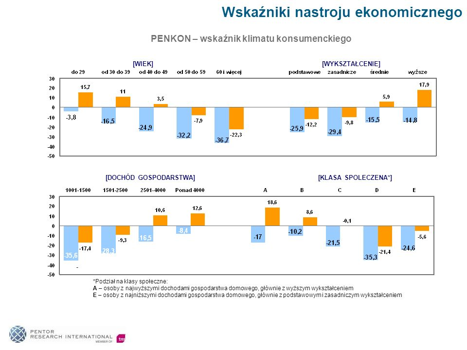 PENKON – wskaźnik klimatu konsumenckiego [DOCHÓD GOSPODARSTWA]